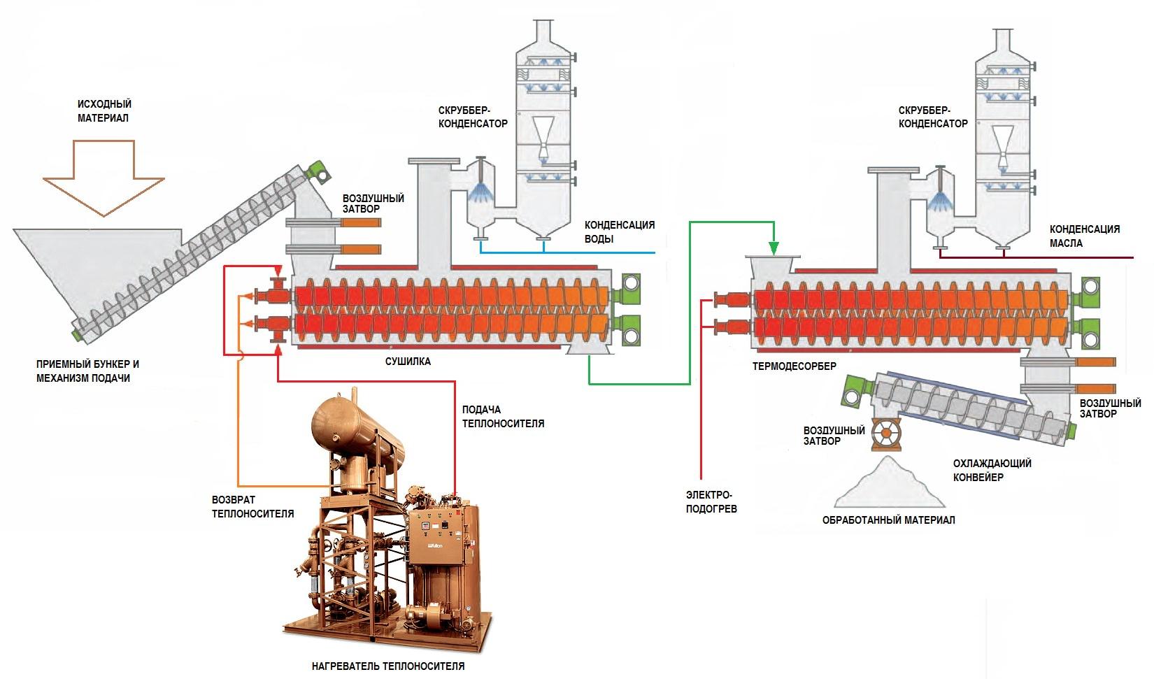 вывод предлагаемая технология переработки отходов не эффективна: